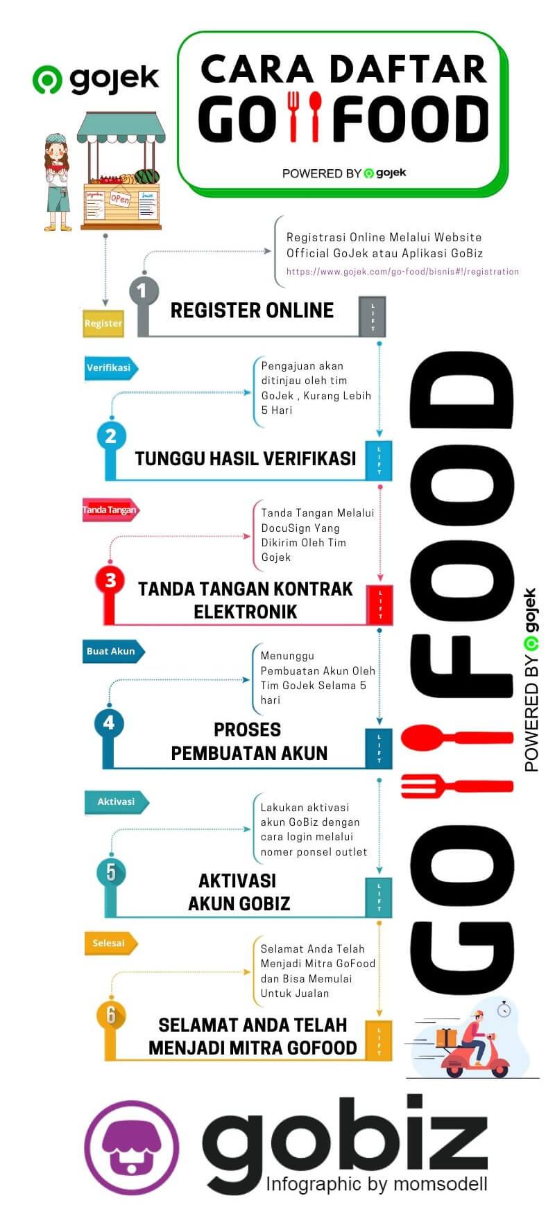 Infografis Cara Daftar GoFood