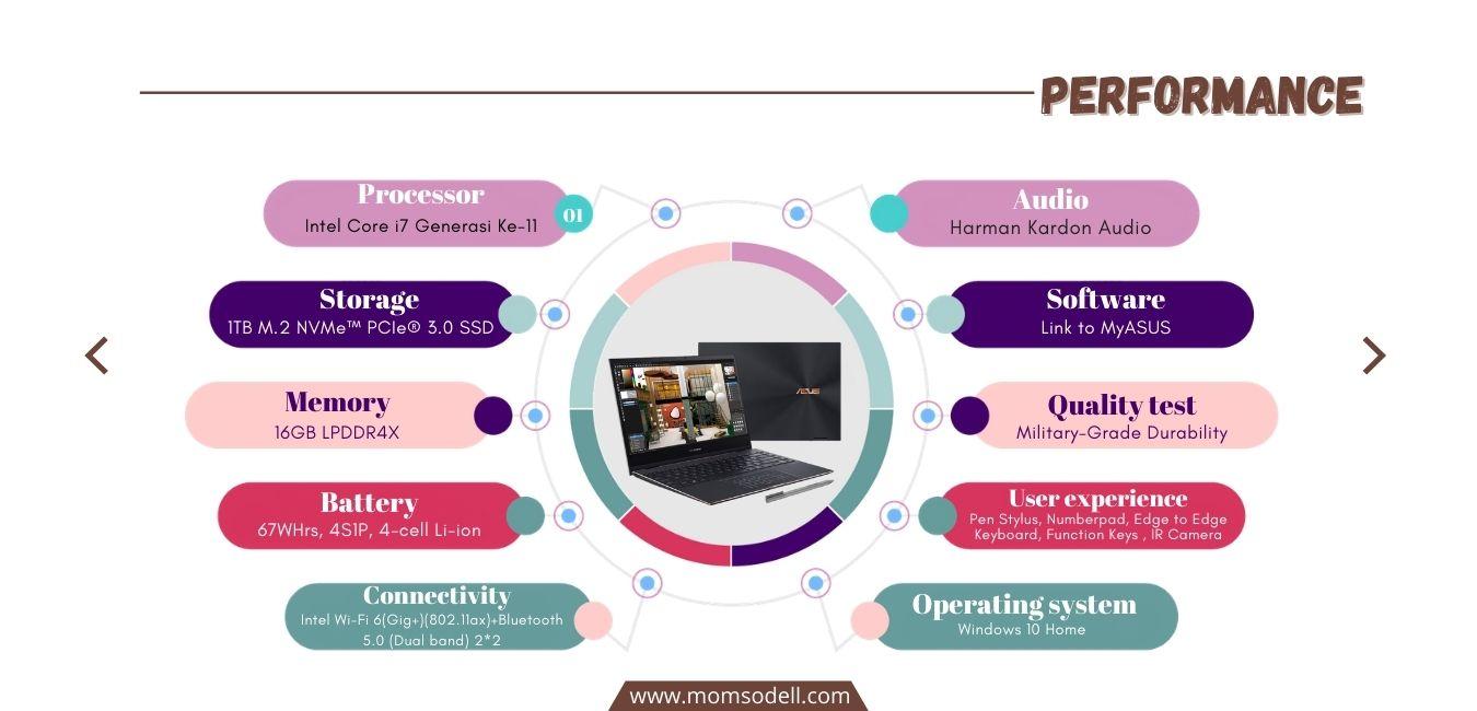 Performance ASUS ZenBook S UX 371